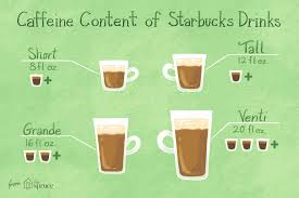 With some basic understanding of the guidelines of coffee making, placing your next order at starbucks will be a breeze. How Much Caffeine Is In Starbucks Coffee Drinks