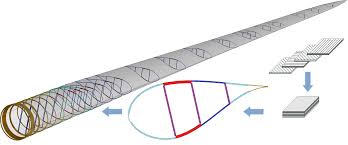 Wind Turbine Aerofoil Design Co Blade Software For Analysis And Design Of Composite