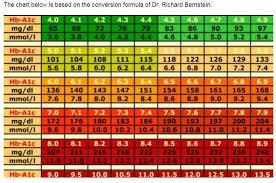 Hba1c To Glucose Chart A1c Chart Conversion Www Bedowntowndaytona Com