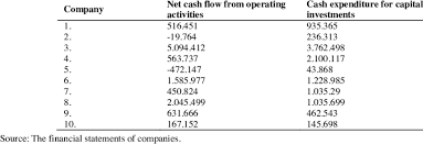 Cash Flows From Operating Activities Cash Flows From Operating Activities And Expenditures For Capital
