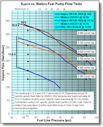 Toyota Injector Size Chart Toyota Supra Fuel Pump Vs Walbro