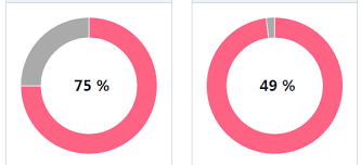 Vue Chartjs Pie Chart Example Overlapping Text In Vue Component For Doughnut Chart Js