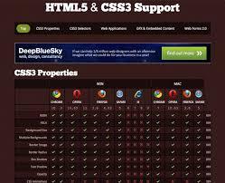 The Ultimate Html5 Resource Guide Webdesigner Depot