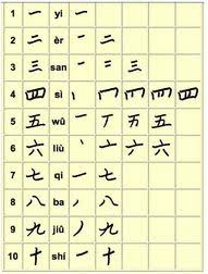 Chinese Number Chart Simple Ways You Can Add A Few Chinese New Year Activities To