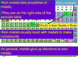 The Most Reactive Non Metals on The Periodic Table images