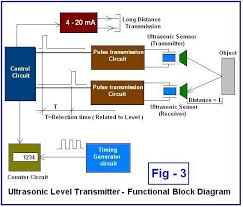 diagram of nerve cell images view larger image credit system block diagram wiring schematic