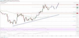 Litecoin Price Analysis Ltc Usd Rebound Gaining Momentum