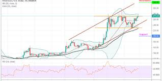 Ethereum Eth Usd Price Will Continue Rising If Bulls