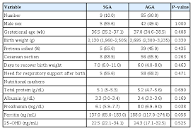 Association Between The Nutritional Status At Birth And Need