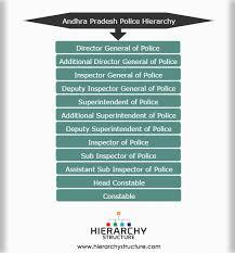 Andhra Pradesh Police Hierarchy Heirarchy In Ranks Of Ap