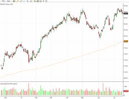 Stock Chart Analysis Before Todays Earnings Report Of