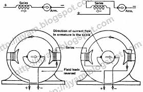 Reversing of a two pole series motor by interchanging field leads
