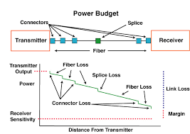 the foa reference for fiber optics fiber optic network design fiber optic network power budget
