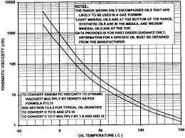 Turbine Oil Viscosity Chart Dynamic Viscosity An Overview Sciencedirect Topics