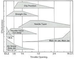 Carb Jetting Chart Jetting Tuning Pjmotorsports