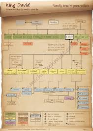 The 4 Generation Family Tree Of King David This Chart Is