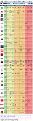 Meguiars Cutting Compound Chart Audizine Forums