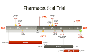 Clinical Trial Process Flow Chart Ppt Clinical Trial Project Template Easily Made With Free