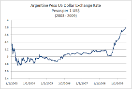 Argentine Peso To Dollar Chart Argentine Peso Forex Ars Argentinian Nuevo Peso