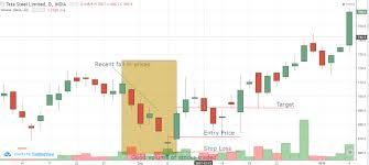 Tata Steel Candlestick Chart Doji Candlestick Pattern Bullish Tata Steel Ltd Eqsis Pro