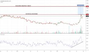 Chesapeake Stock Chart Chpgf Stock Price And Chart Otc Chpgf Tradingview