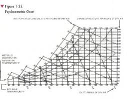 Psychrometric Chart Hvac Troubleshooting