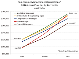 architectural engineering salary. Followed By Architectural And Engineering Managers At $150,010. Based On Average Salaries, The Same Two Occupations Also Lead With Salaries Of $161,970 Salary