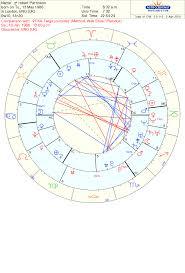 Robert Pattinson Birth Chart Robert Pattinson Fka Twigs Real Love Astrology Tara Greene