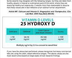 Vitamin D Levels 25 Hydroxy D Dr Holick Vitamin D