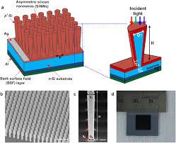 asymmetric silicon nanowire solar cell a schematic illustration asymmetric silicon nanowire solar cell a schematic illustration of the asymmetric silicon nanowire sinw solar cell consisting of an array of radial p n