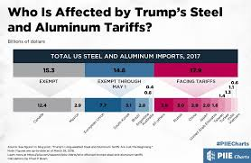 Who Is Affected By Trumps Steel And Aluminum Tariffs Piie