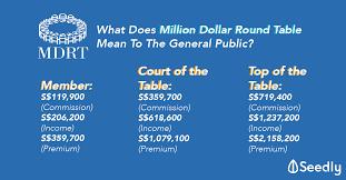 million dollar round table singapore insurance