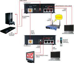 hd4 c6e hdmi 3d hdbaset 5 play ir serial ethernet single data sheet · application diagram
