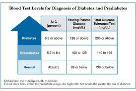 Diagnosis Of Diabetes And Prediabetes National Diabetes
