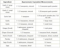 Herb Spice Equivalents N B Rule Of Thumb When