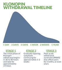 Klonopin Detox Guide Withdrawal Symptoms Timeline