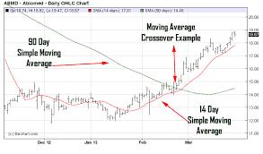 Stock Chart Analysis Tools Technical Analysis Tools Technical Analysis Moving