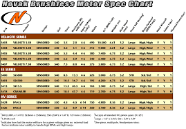 Brushed To Brushless Conversion Chart Novak 3 5 Turn Brushless 490watts Page 2 R C Tech Forums