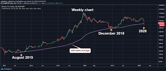 Unlike traditional currencies such as dollars, bitcoins are issued and managed without the crash of 2018 was one of the worth and scariest, especially because of how stable the price were for months before. Bitcoin Price Briefly Dips To 12 Month Low In Overnight Trading Coindesk
