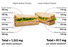 Sodium Content Of Foods Chart Cdc Dhdsp How To Reduce Sodium