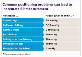 Medicine Measurement Chart How To Get The Most Accurate Blood Pressure Measurement