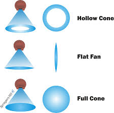 fan nozzle. three common spray shapes for airblast sprayers: hollow cone, full cone and occasionally, fan nozzle c