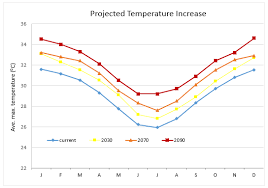 Climate Change Cairns How Weather Patterns Are Changing In