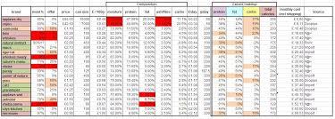 Cat Food Ratings Chart Cat Food Ratings