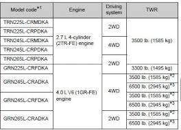 Toyota Tacoma Owners Manual Maintenance Data Fuel Oil
