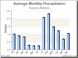 38 Punctual Monthly Rainfall Chart