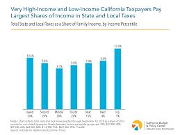 9 Sales Tax Chart California Tax Day 2019 Examining Californias Progress Toward And
