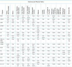 Elastomer Chemical Compatibility Chart Elastomer Basics Rubber Shop