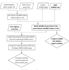 Validation Flow Chart Figure 3 From Validation Of Visibility Data From Road