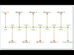 Excel Project Timeline Chart Project Timeline Milestone Chart In Excel